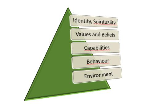 Angepasst an Dilts logische Ebene. Eine Pyramide mit fünf Schichten, von unten nach oben: Umwelt - Verhalten - Fähigkeiten - Werte und Überzeugungen - Zweck, Identität und Spiritualität